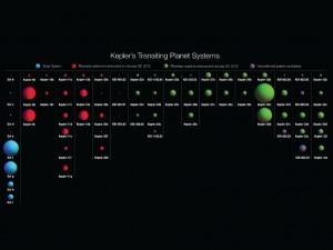 Графика показваща откритите от Кеплер планетни системи. В зелено са показани новооткритите планети. Източник: НАСА