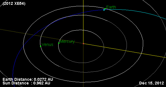 Орбитата на астероида 2012 XE54 го отвежда на 224 900 километра от Земята. Изображение: NASA/JPL