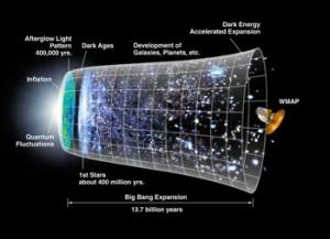 Еволюцията на Вселената от Големия взрив до сега, според общоприетата сред учените представа. Изображение: БТА
