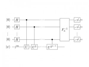 Схема на квантова верига на алгоритъма за фазова естимация.