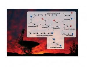 Телескопът Грийн Банк и химическите формули на някои от молекулите, които е открил (кликни за по-голям размер). Изображение: Bill Saxton, NRAO/AUI/NSF