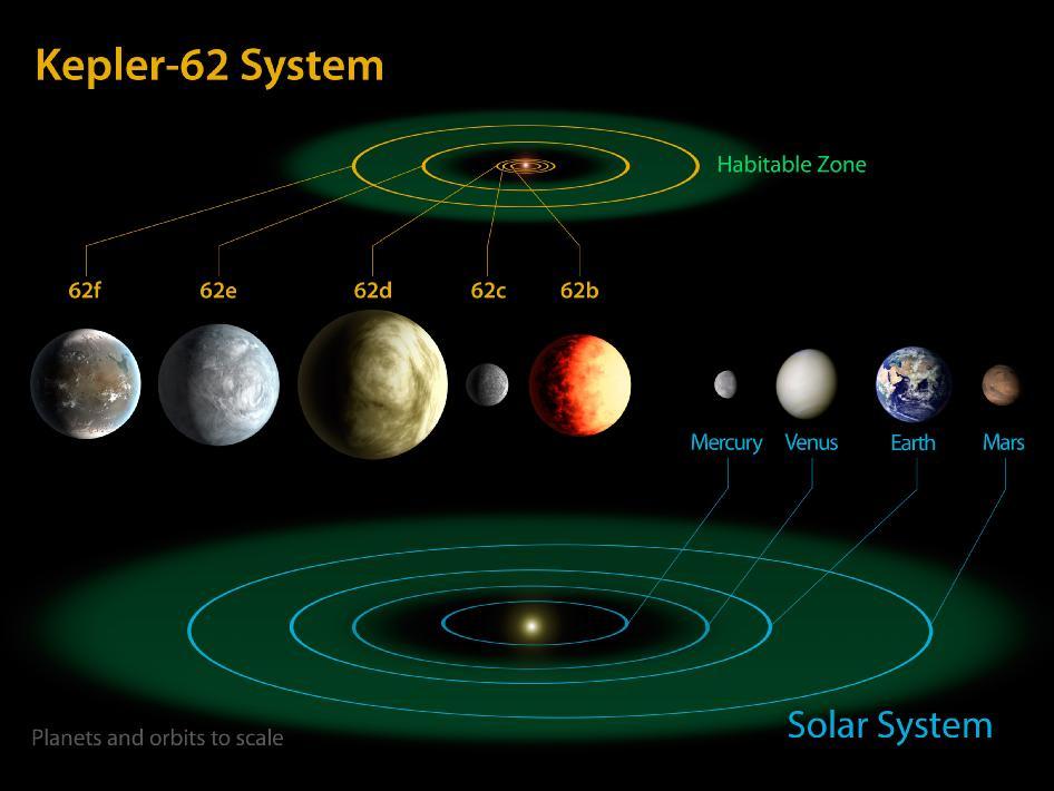Системата Kepler-62, съпоставена със Слънчевата система (кликни за по-голяма версия). Изображение: NASA Ames/JPL-Caltech