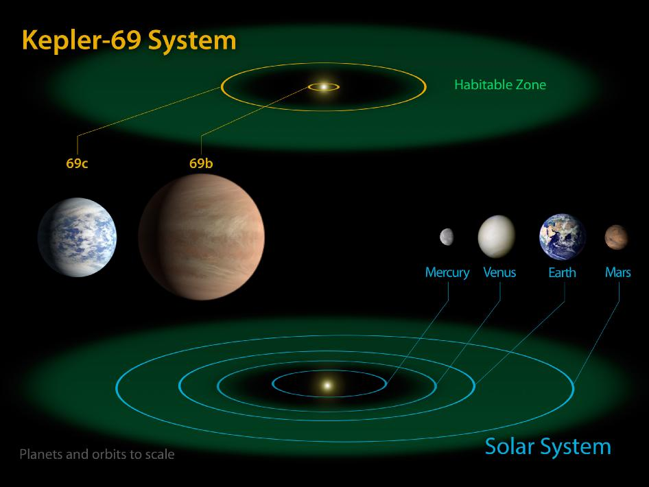 Системата Kepler-69, съпоставена със Слънчевата система (кликни за по-голяма версия). Изображение: NASA Ames/JPL-Caltech