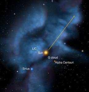Илюстрацията показва най-близките междузвездни облаци около Слънчевата система, включително Локалният междузвезден облак (LIC) и Облакът G (G cloud). Стрелката указва посоката на движение на Слънцето спрямо близките звезди. Изображение: P.C. Frisch, University of Chicago