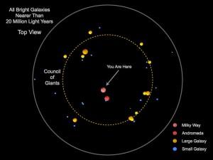 """Млечният път и Андромеда (в червено) са в центъра на """"Съвета на Гигантите"""" (жълтият пунктир). Автор: Marshall McCall/York University"""