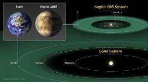 Илюстрацията сравнява системата на Kepler-186f (горе вдясно) със Слънчевата система (долу). За по-лесно сравнение една до друга са показани и Земята и Kepler-186f (горе вляво). Изображение: NASA/Ames/SETI Institute/JPL-Caltech